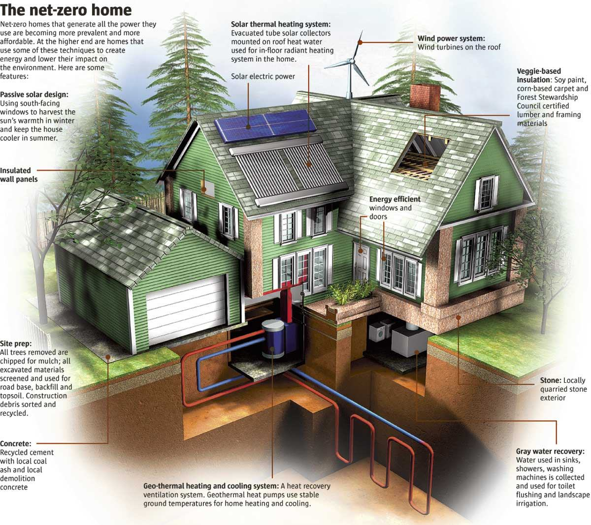Save money on your monthly bills by going greenpeerform for Building the most energy efficient home